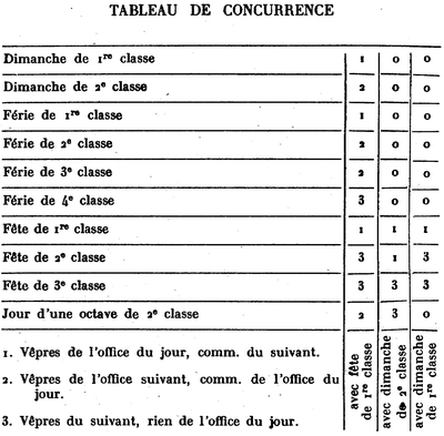 TABLE DE CONCURRENCE
